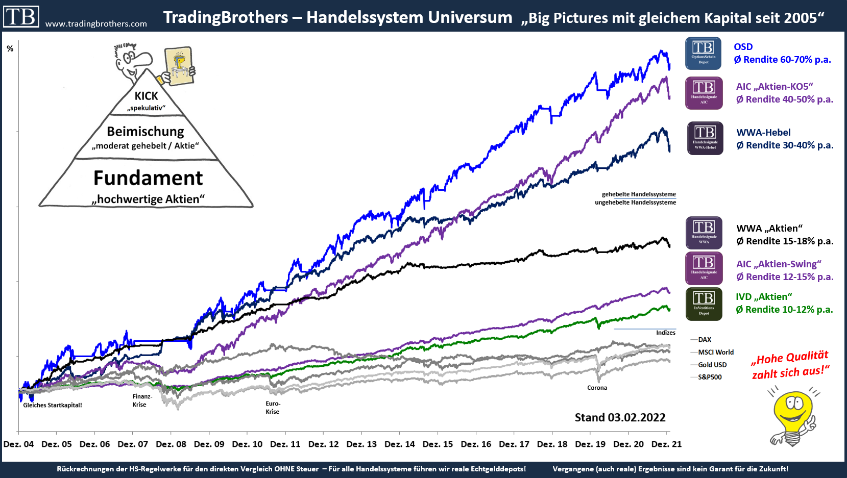 equity HS Vergleich.langfristig.tradingbrothers