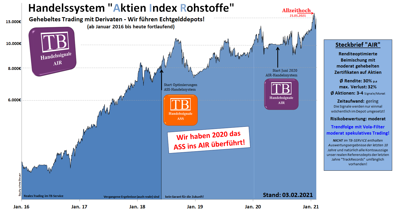 equity ass.hebel.mittelfristig.tradingbrothers