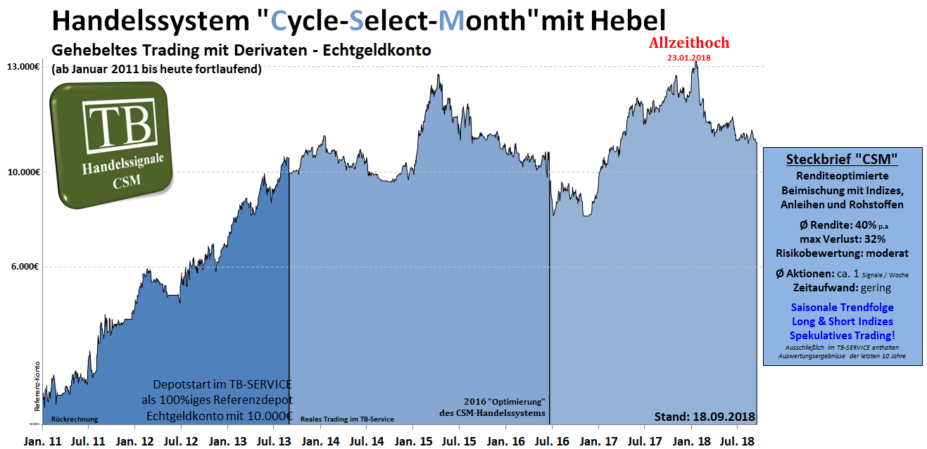 equity csm.hebel.mittelfristig.tradingbrothers