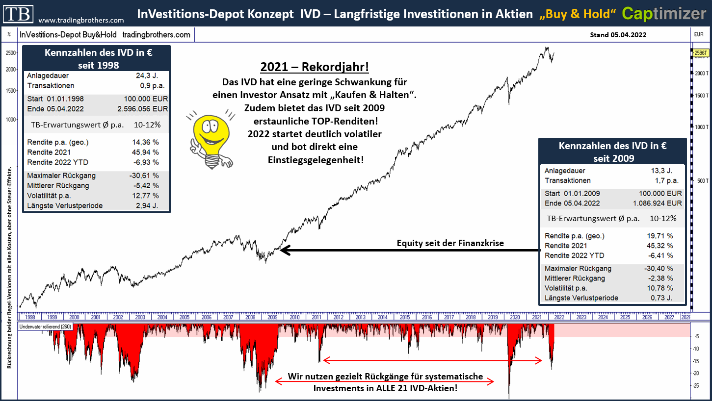 equity ivd.langfristig.kennzahlen.tradingbrothers