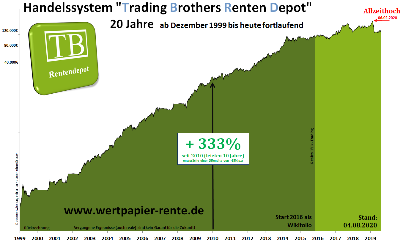 equity rentendepot.langfristig.tradingbrothers
