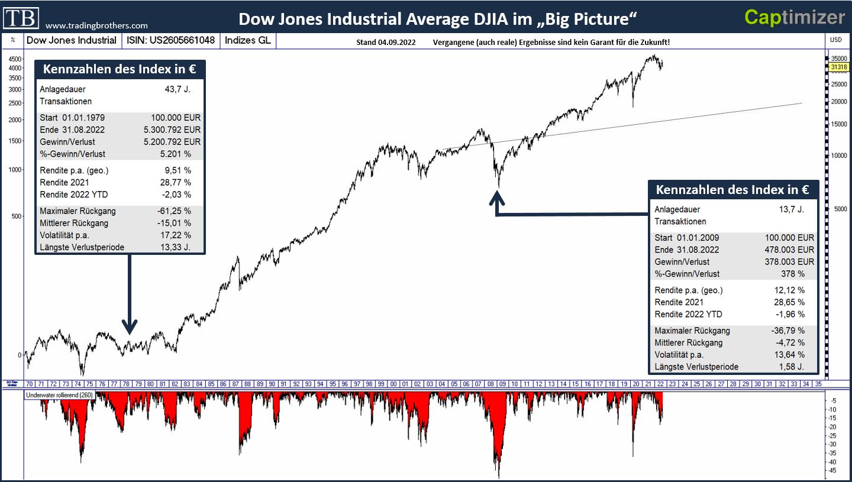 dbae897e11f09 Dow Jones Industrial Average