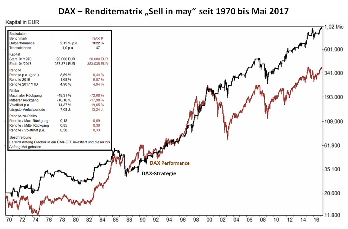 20160503.dax sell in may 1970 vergleich