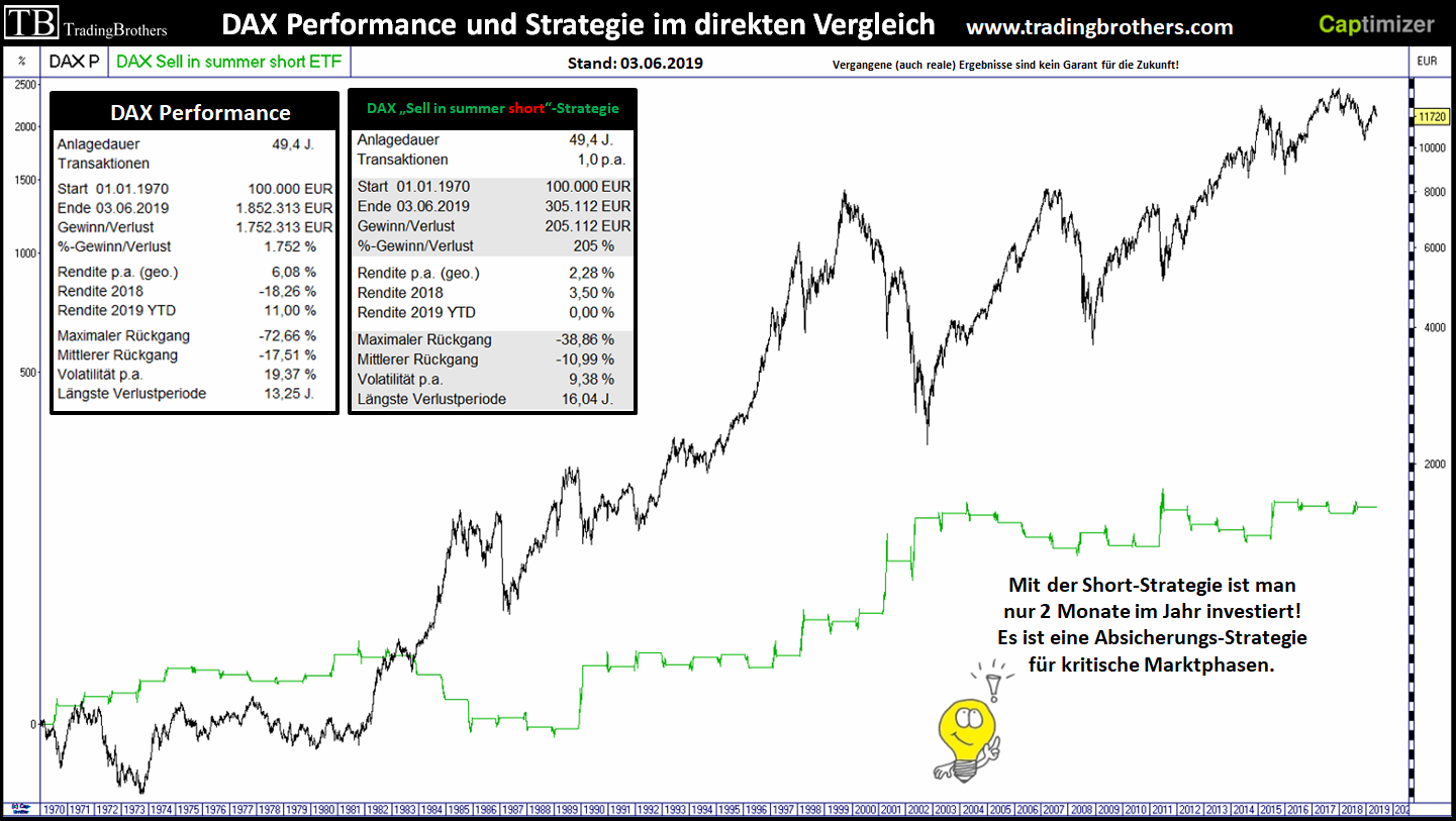 20190530.dax sell in summer short 1970 vergleich