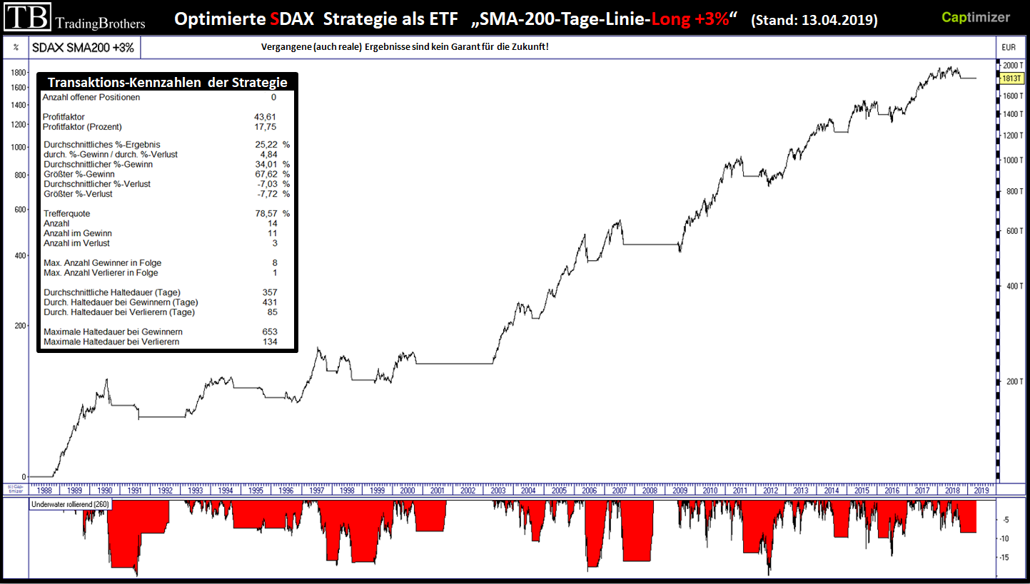 Strategie SDAX.sma200 3.langfristig.kennzahlen.tradingbrothers